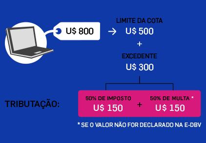 Um notebook de US$ 800 que entre no País por via aérea ou marítima excederá em US$ 300 o limite da cota e, portanto, será tributado em US$ 150 (50% do excedente)